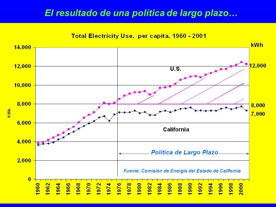 El resultado de una política de largo plazo… Fuente: Comisión de Energía del Estado de California Política de Largo Plazo
