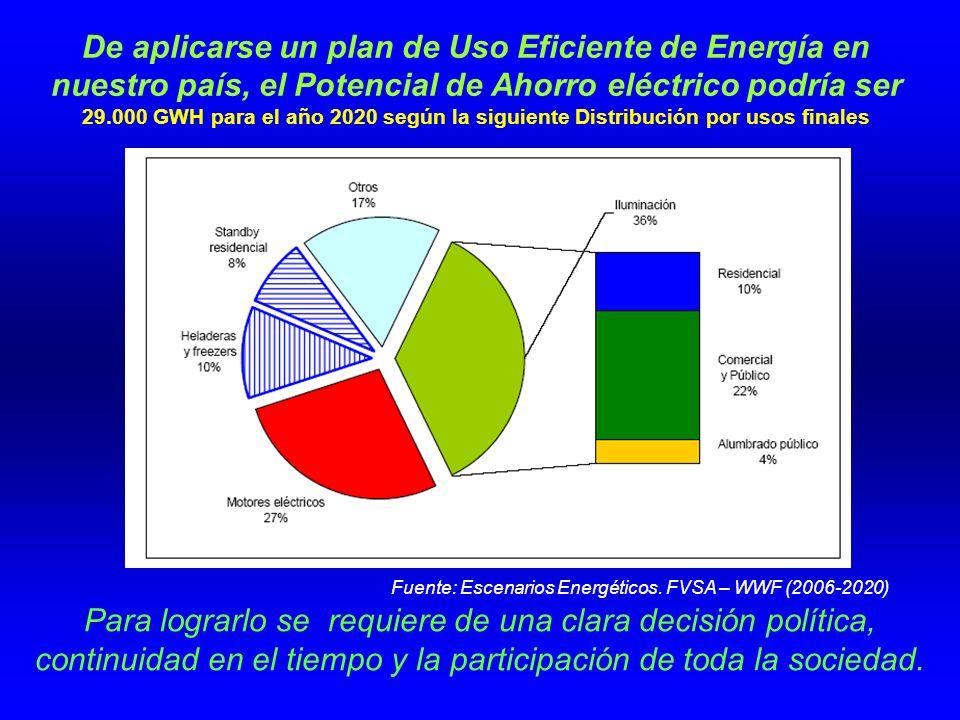 De aplicarse un plan de Uso Eficiente de Energía en nuestro país, el Potencial de Ahorro eléctrico podría ser 29.000 GWH para el año 2020 según la siguiente Distribución por usos finales Para lograrlo se requiere de una clara decisión política, continuidad en el tiempo y la participación de toda la sociedad.