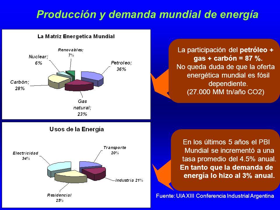 Producción y demanda mundial de energía La participación del petróleo + gas + carbón = 87 %.