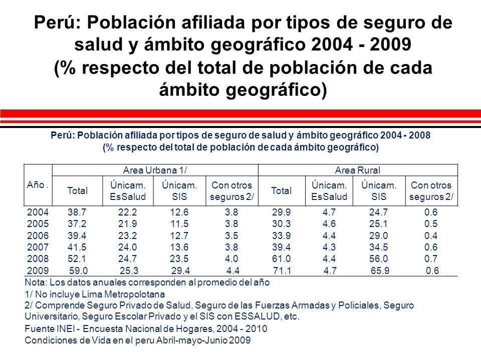 Perú: Población afiliada por tipos de seguro de salud y ámbito geográfico 2004 - 2009 (% respecto del total de población de cada ámbito geográfico) Pe