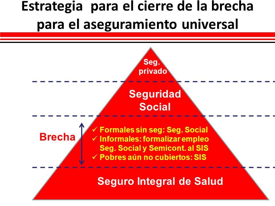 Estrategia para el cierre de la brecha para el aseguramiento universal Seg. privado Seguro Integral de Salud Seguridad Social Brecha Formales sin seg:
