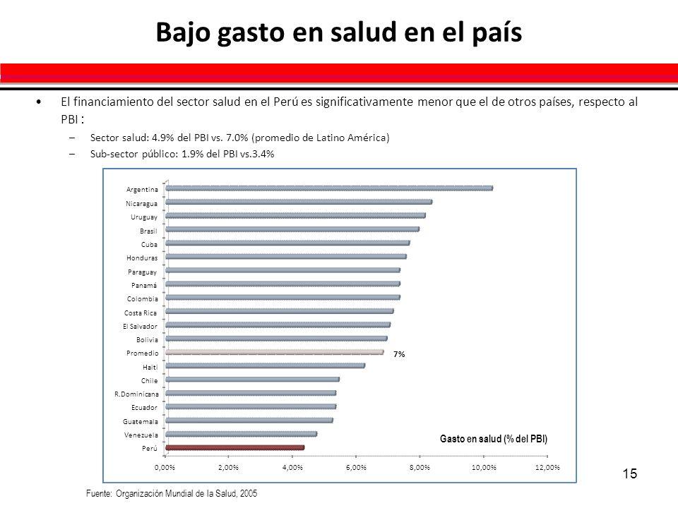 15 0,00%2,00%4,00%6,00%8,00%10,00%12,00% Perú Venezuela Guatemala Ecuador R.Dominicana Chile Haiti Promedio Bolivia El Salvador Costa Rica Colombia Pa