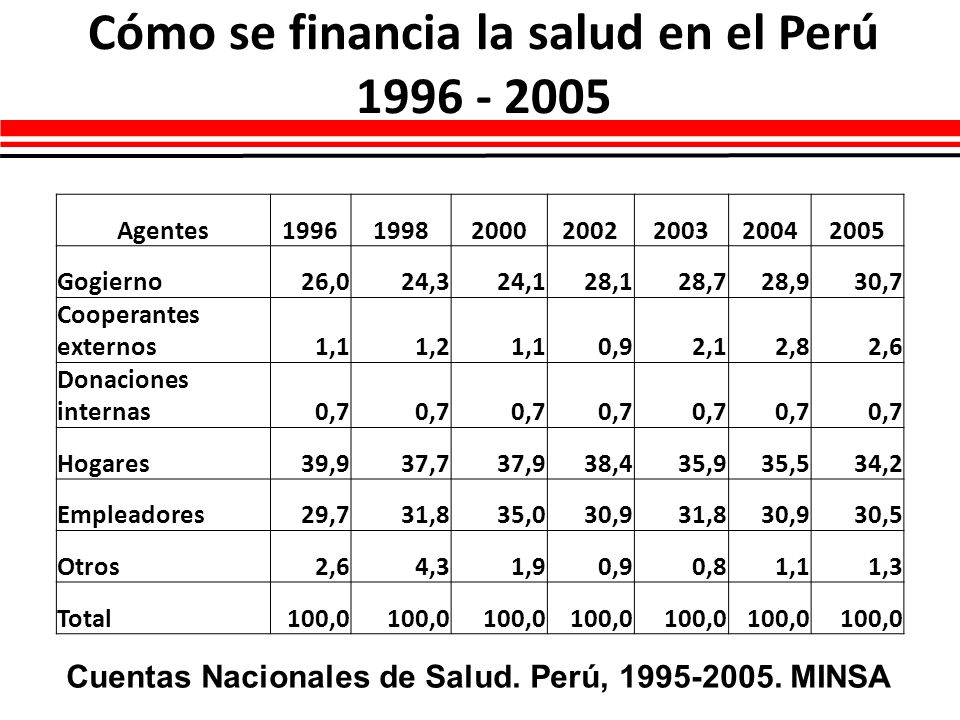 Cómo se financia la salud en el Perú 1996 - 2005 Cuentas Nacionales de Salud. Perú, 1995-2005. MINSA Agentes1996199820002002200320042005 Gogierno26,02