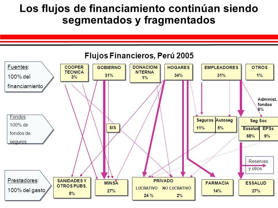 COOPER TECNICA 3% COOPER TECNICA 3% GOBIERNO 31% GOBIERNO 31% HOGARES 34% HOGARES 34% EMPLEADORES 31% EMPLEADORES 31% Fuentes: 100% del financiamiento