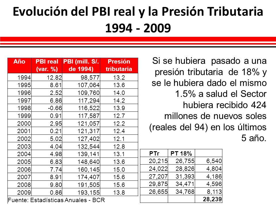 Evolución del PBI real y la Presión Tributaria 1994 - 2009 AñoPBI real (var. %) PBI (mill. S/. de 1994) Presión tributaria 199412.8298,57713.2 19958.6