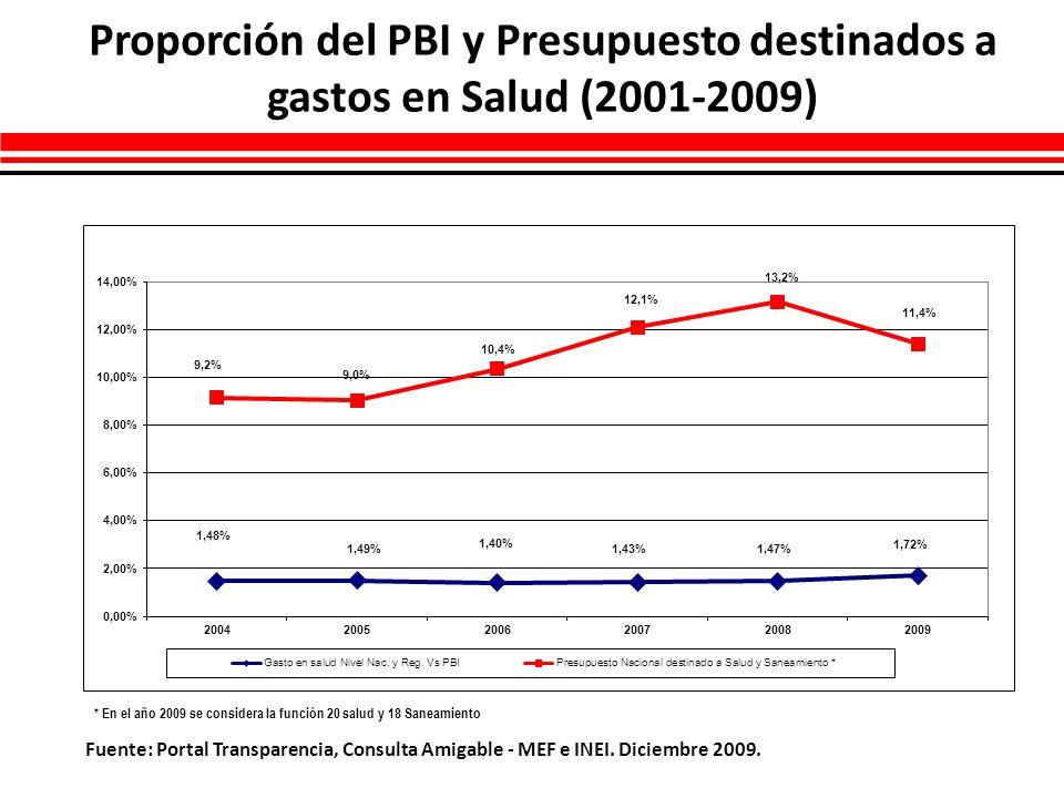 Proporción del PBI y Presupuesto destinados a gastos en Salud (2001-2009) Fuente: Portal Transparencia, Consulta Amigable - MEF e INEI. Diciembre 2009