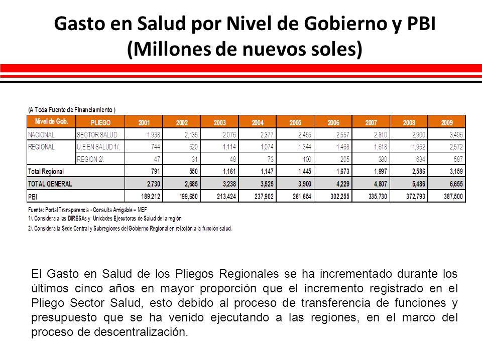 Gasto en Salud por Nivel de Gobierno y PBI (Millones de nuevos soles) El Gasto en Salud de los Pliegos Regionales se ha incrementado durante los últim