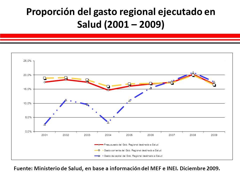 Proporción del gasto regional ejecutado en Salud (2001 – 2009) Fuente: Ministerio de Salud, en base a información del MEF e INEI. Diciembre 2009.