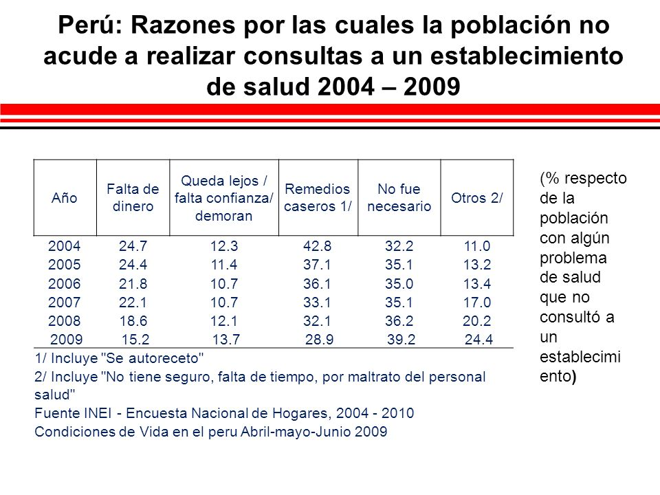 Lima Metropolitana: Razones por las cuales la población no acude a realizar consultas a un establecimiento de salud 2004 – 2009 Año Falta de dinero Queda lejos / falta confianza/ demoran Remedios caseros 1/ No fue necesario Otros 2/ 2004 14.6 3.545.538.68.3 2005 19.1 5.823.245.610.3 2006 16.8 6.322.043.812.2 2007 15.1 6.123.245.617.3 200812.46.629.742.817.1 2009 14.18.122.045.026.3 1/ Incluye Se autoreceto 2/ Incluye No tiene seguro, falta de tiempo, por maltrato del personal salud Fuente INEI - Encuesta Nacional de Hogares, 2004 - 2010 Condiciones de Vida en el peru Abril-mayo-Junio 2009 (% respecto de la población con algún problema de salud que no consultó a un establecimi ento)