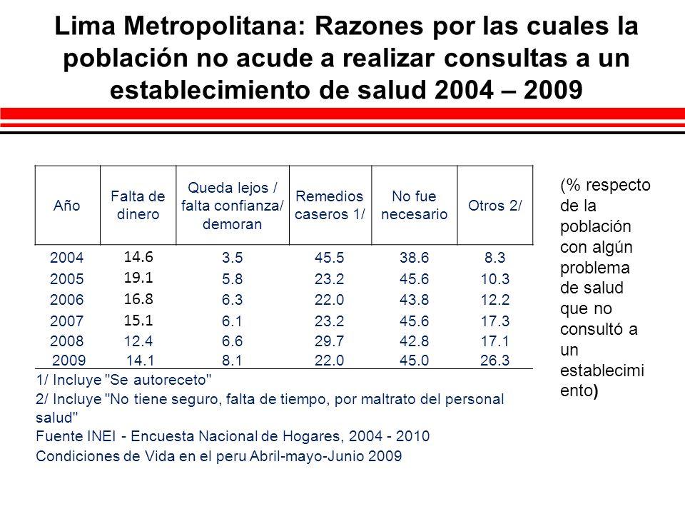 Perú Urbano: Razones por las cuales la población no acude a realizar consultas a un establecimiento de salud 2004 – 2009 Año Falta de dinero Queda lejos / falta confianza/ demoran Remedios caseros 1/ No fue necesario Otros 2/ 200423.49.439.634.713.0 200521.39.237.637.015.2 200619.28.437.337.115.5 200720.39.834.035.818.5 200818.811.531.036.422.7 200913.813.329.940.124.4 1/ Incluye Se autoreceto 2/ Incluye No tiene seguro, falta de tiempo, por maltrato del personal salud Fuente INEI - Encuesta Nacional de Hogares, 2004 - 2010 Condiciones de Vida en el peru Abril-mayo-Junio 2009 (% respecto de la población con algún problema de salud que no consultó a un establecimi ento)