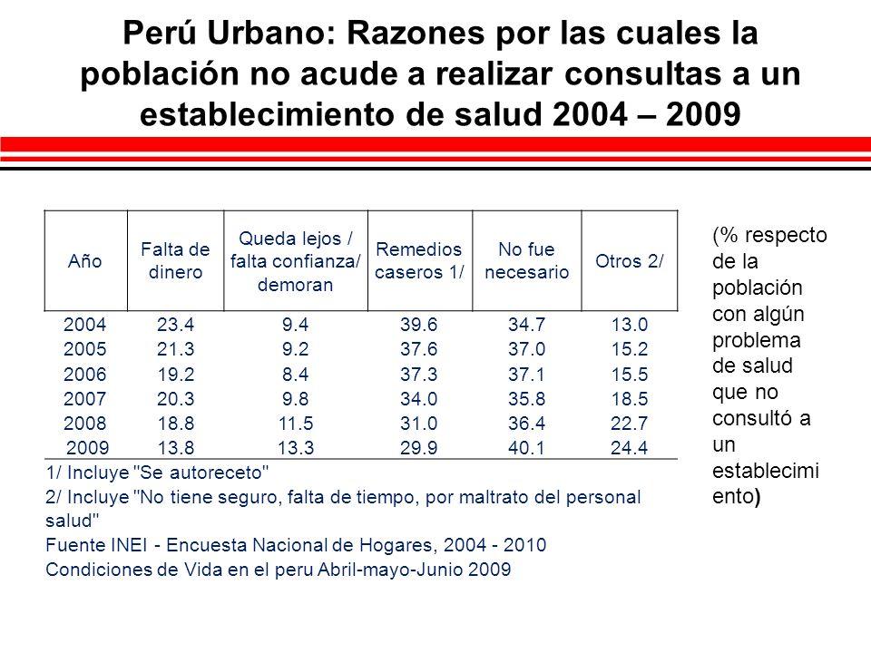 Perú Rural: Razones por las cuales la población no acude a realizar consultas a un establecimiento de salud 2004 – 2009 Año Falta de dinero Queda lejos / falta confianza/ demoran Remedios caseros 1/ No fue necesario Otros 2/ 200433.422.045.024.810.4 200532.018.145.025.912.1 200629.317.445.225.311.3 200730.616.039.925.514.5 200823.617.635.930.518.9 200918.219.433.532.522.7 1/ Incluye Se autoreceto 2/ Incluye No tiene seguro, falta de tiempo, por maltrato del personal salud Fuente INEI - Encuesta Nacional de Hogares, 2004 - 2010 Condiciones de Vida en el peru Abril-mayo-Junio 2009 (% respecto de la población con algún problema de salud que no consultó a un establecimi ento)