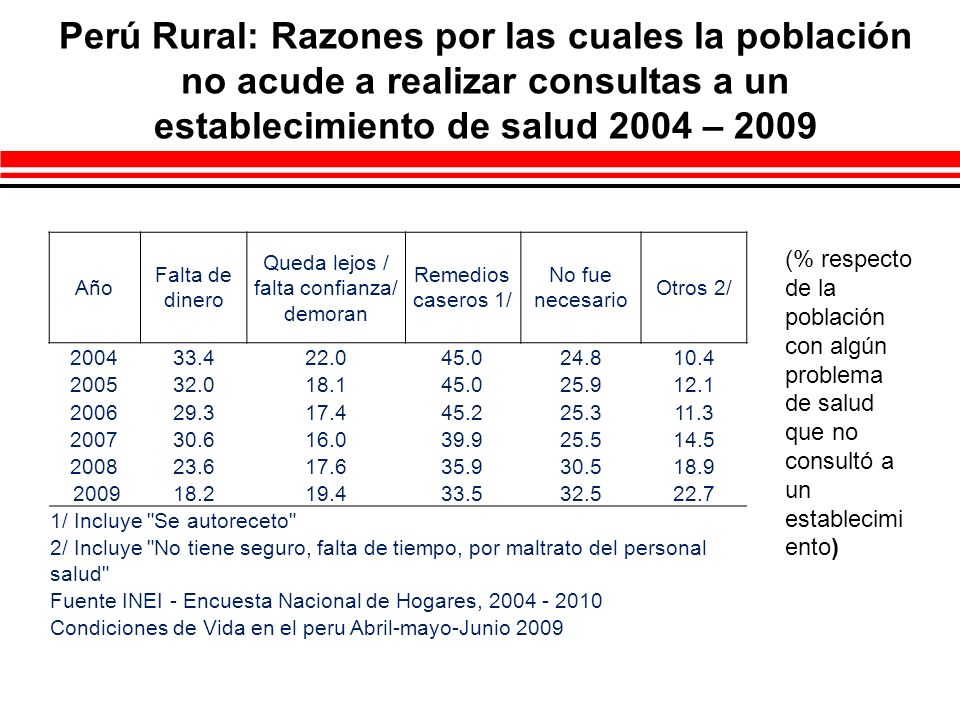 Perú Rural: Razones por las cuales la población no acude a realizar consultas a un establecimiento de salud 2004 – 2009 Año Falta de dinero Queda lejo