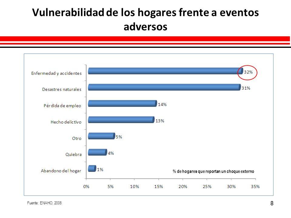 9 Consecuencias en la economía de las familias de los eventos adversos en salud Fuente: ENAHO, 2008 % de hogares que reportan choque externos en salud