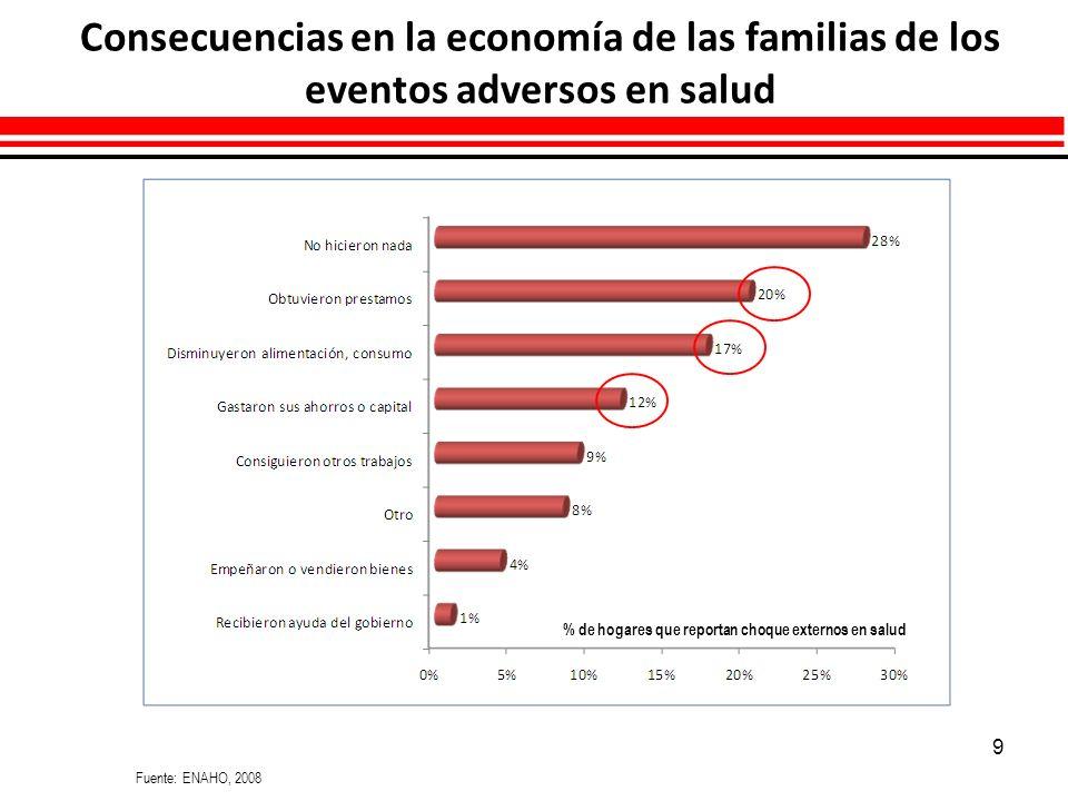 Perú: Población afiliada por tipos de seguro de salud y ámbito geográfico 2004 - 2009 (% respecto del total de población de cada ámbito geográfico) Perú: Población afiliada por tipos de seguro de salud y ámbito geográfico 2004 - 2008 (% respecto del total de población de cada ámbito geográfico) Año.