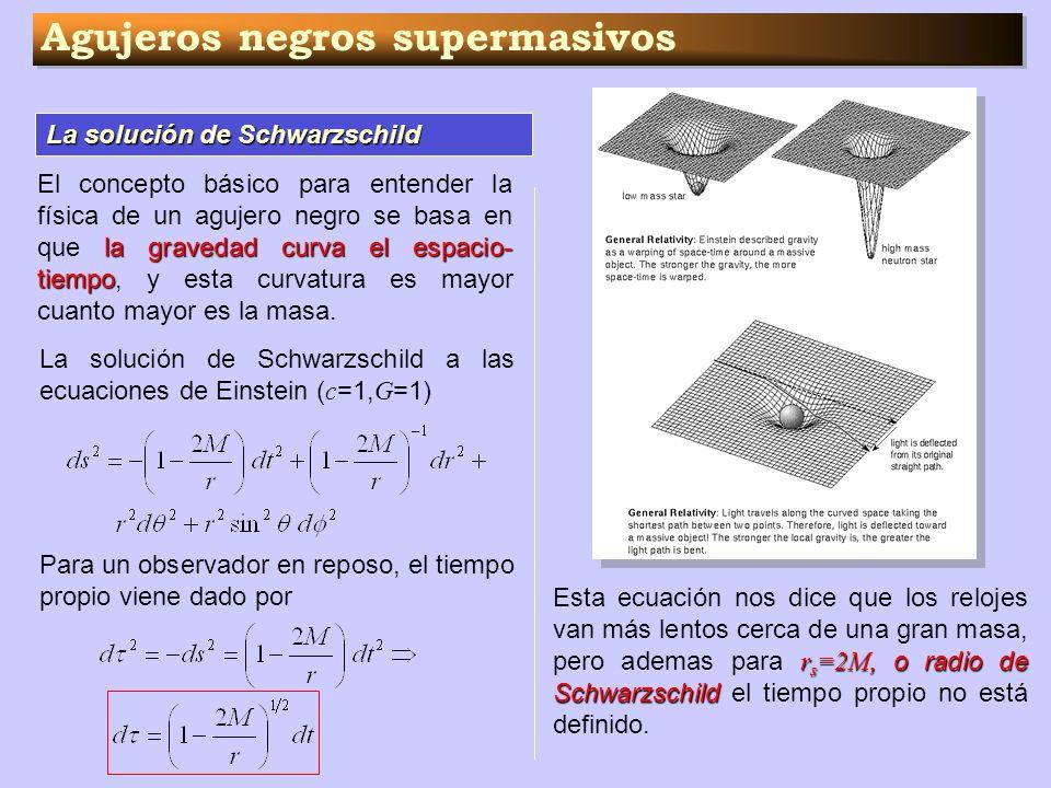 Agujeros negros supermasivos La solución de Schwarzschild la gravedad curva el espacio- tiempo El concepto básico para entender la física de un agujer