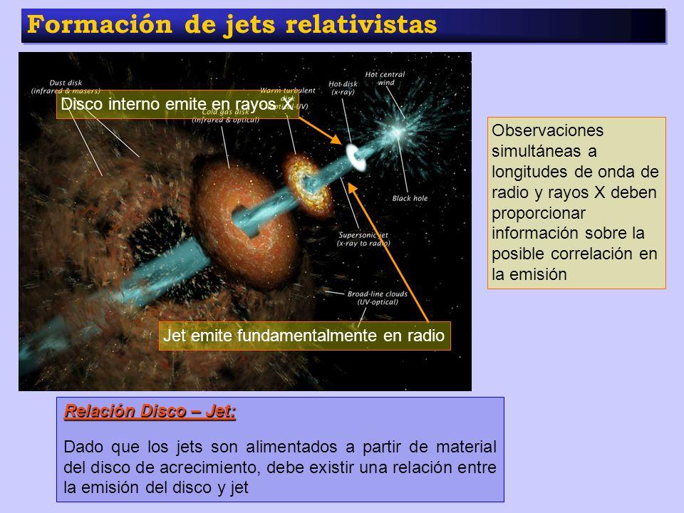 Formación de jets relativistas Relación Disco – Jet: Dado que los jets son alimentados a partir de material del disco de acrecimiento, debe existir un
