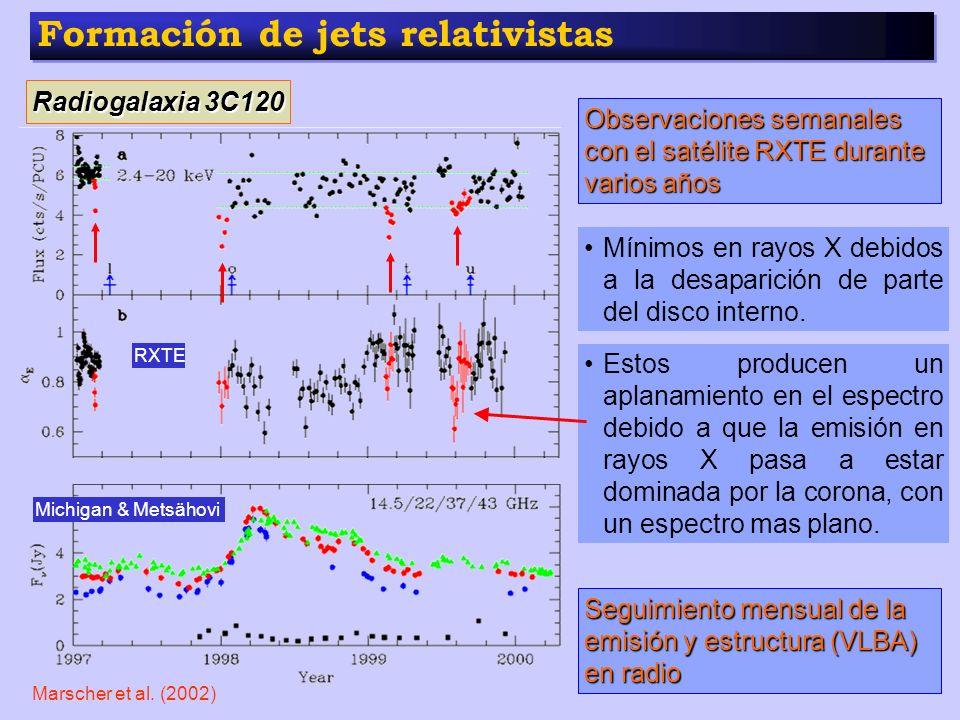 Formación de jets relativistas Radiogalaxia 3C120 RXTE Observaciones semanales con el satélite RXTE durante varios años Michigan & Metsähovi Seguimien