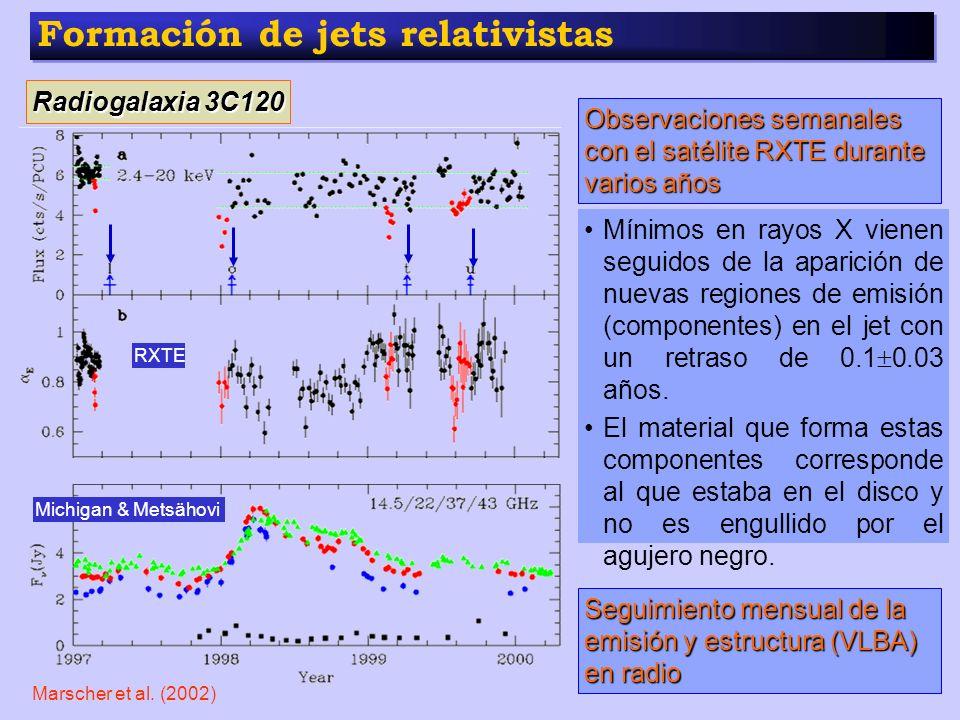 Formación de jets relativistas Radiogalaxia 3C120 Observaciones semanales con el satélite RXTE durante varios años Michigan & Metsähovi Seguimiento me