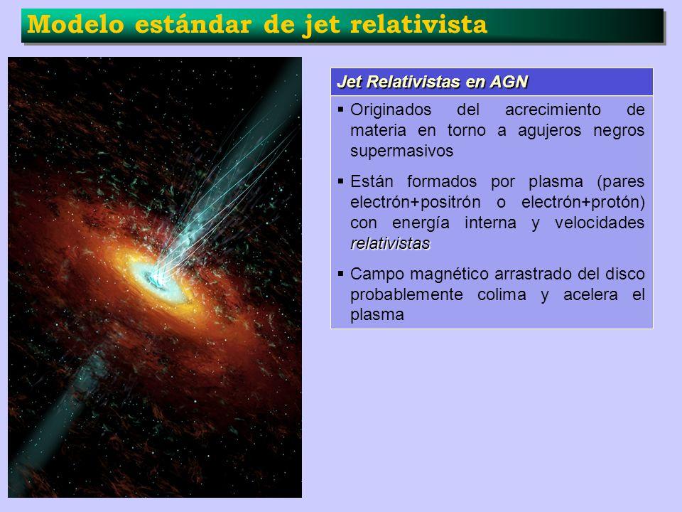Modelo estándar de jet relativista Jet Relativistas en AGN Originados del acrecimiento de materia en torno a agujeros negros supermasivos relativistas
