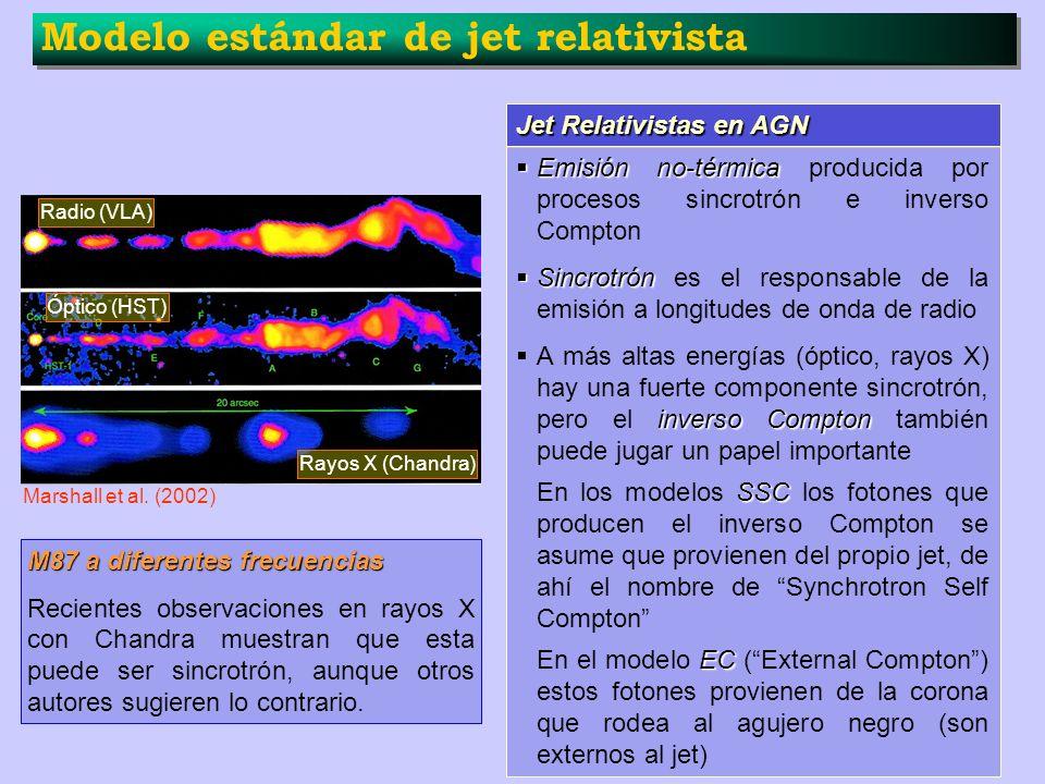 Modelo estándar de jet relativista Jet Relativistas en AGN Emisión no-térmica Emisión no-térmica producida por procesos sincrotrón e inverso Compton S