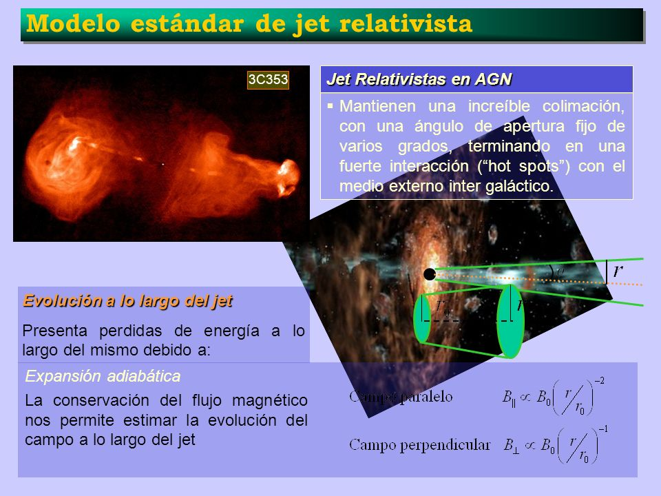 Modelo estándar de jet relativista Jet Relativistas en AGN Mantienen una increíble colimación, con una ángulo de apertura fijo de varios grados, termi