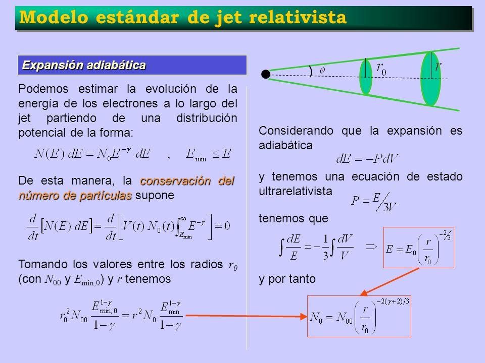Modelo estándar de jet relativista Expansión adiabática Podemos estimar la evolución de la energía de los electrones a lo largo del jet partiendo de u