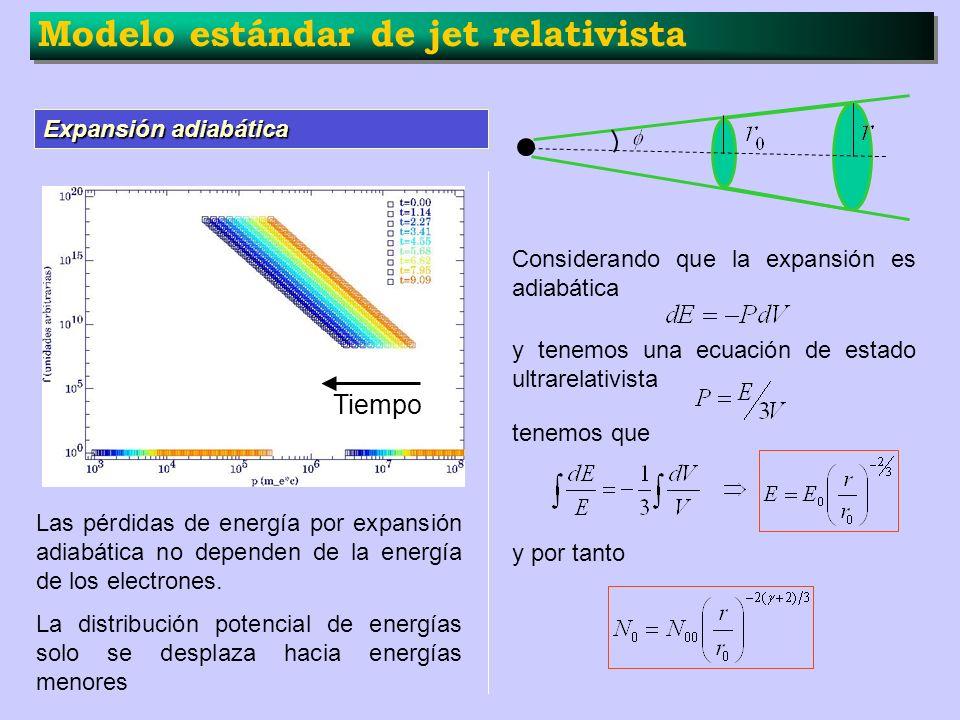 Modelo estándar de jet relativista Expansión adiabática Considerando que la expansión es adiabática y tenemos una ecuación de estado ultrarelativista