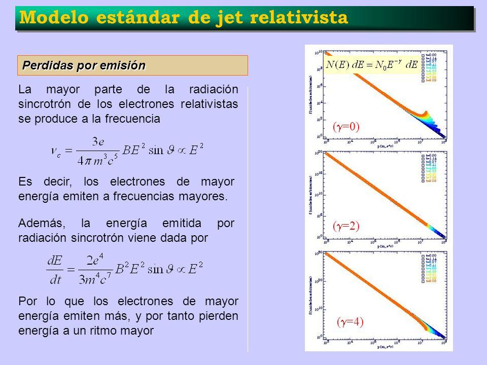 Modelo estándar de jet relativista Perdidas por emisión La mayor parte de la radiación sincrotrón de los electrones relativistas se produce a la frecu