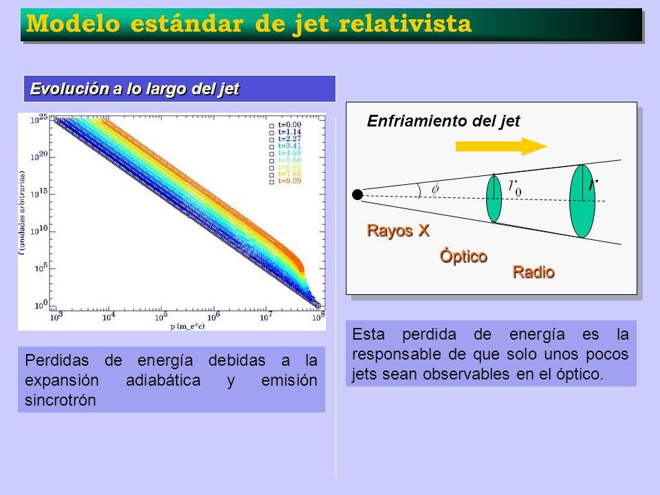 Modelo estándar de jet relativista Perdidas de energía debidas a la expansión adiabática y emisión sincrotrón Evolución a lo largo del jet Enfriamient