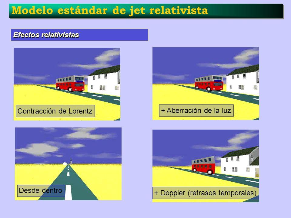 Modelo estándar de jet relativista Efectos relativistas Contracción de Lorentz + Aberración de la luz + Doppler (retrasos temporales) Desde dentro