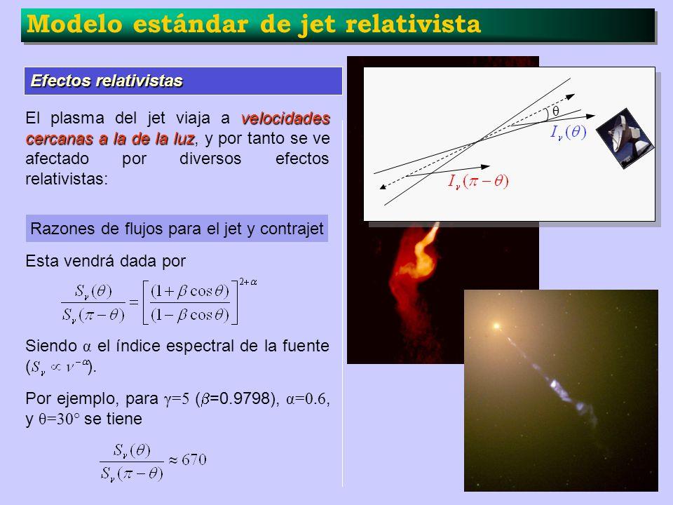 Modelo estándar de jet relativista Efectos relativistas velocidades cercanas a la de la luz El plasma del jet viaja a velocidades cercanas a la de la