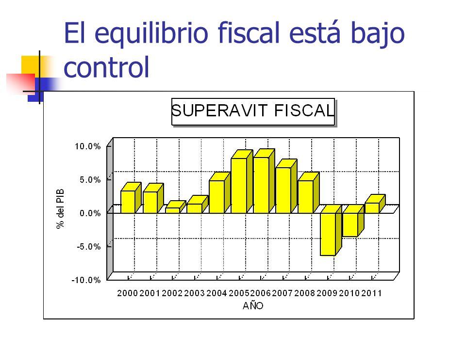 El equilibrio fiscal está bajo control