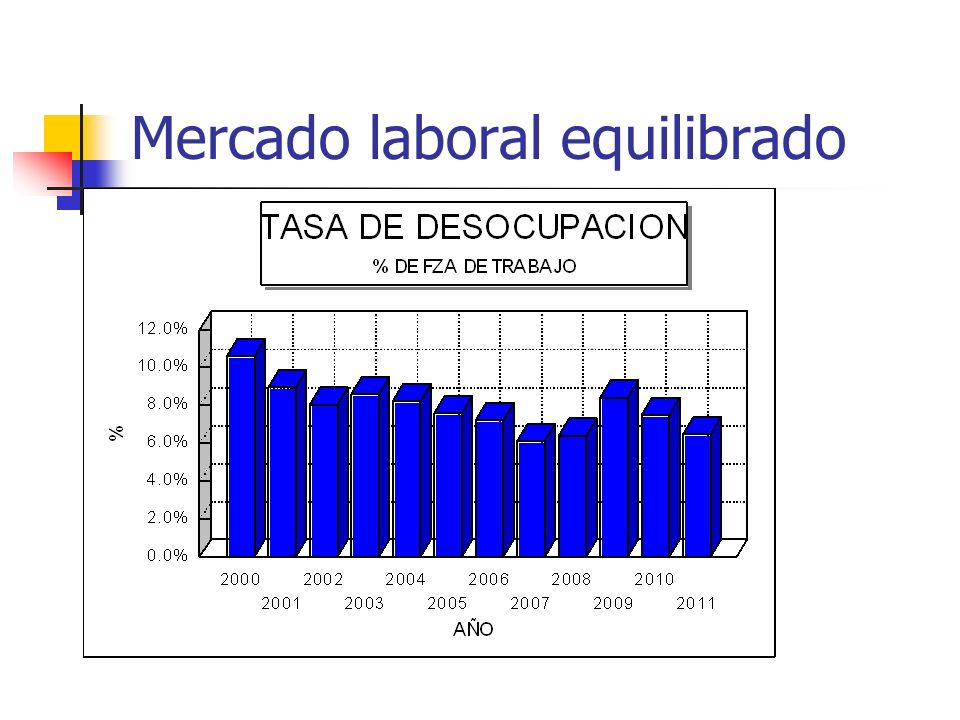 Mercado laboral equilibrado
