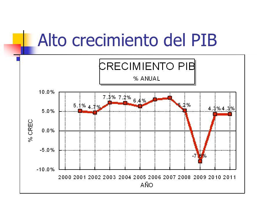 Alto crecimiento del PIB