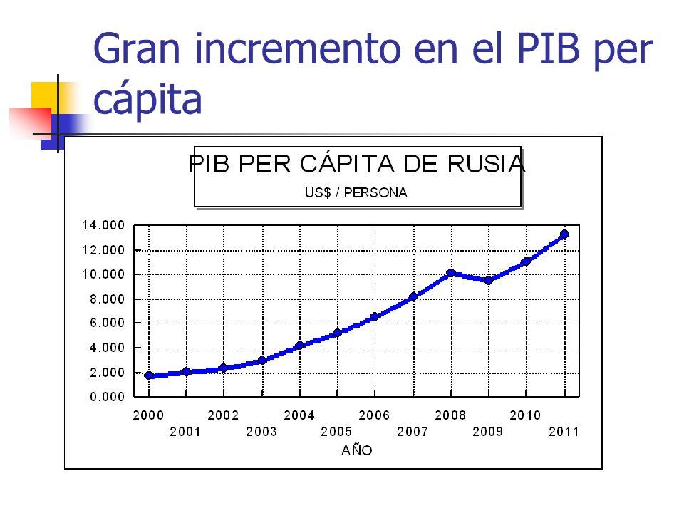 Gran incremento en el PIB per cápita