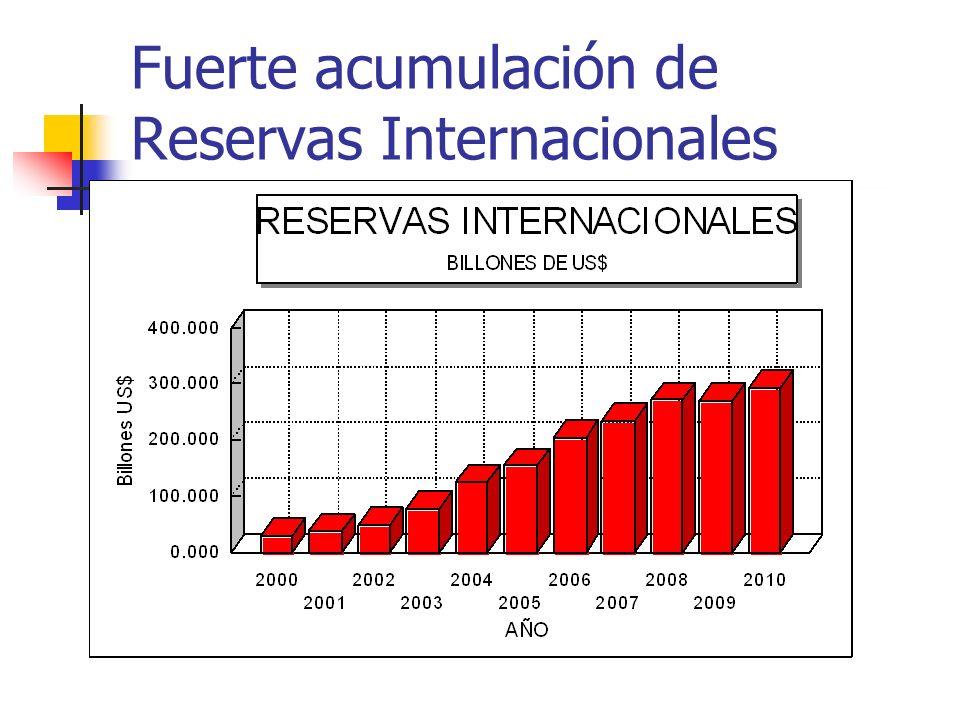 Fuerte acumulación de Reservas Internacionales
