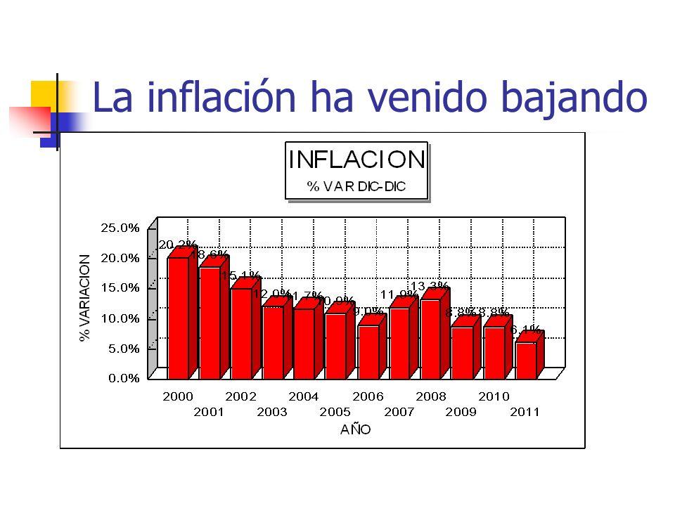 La inflación ha venido bajando