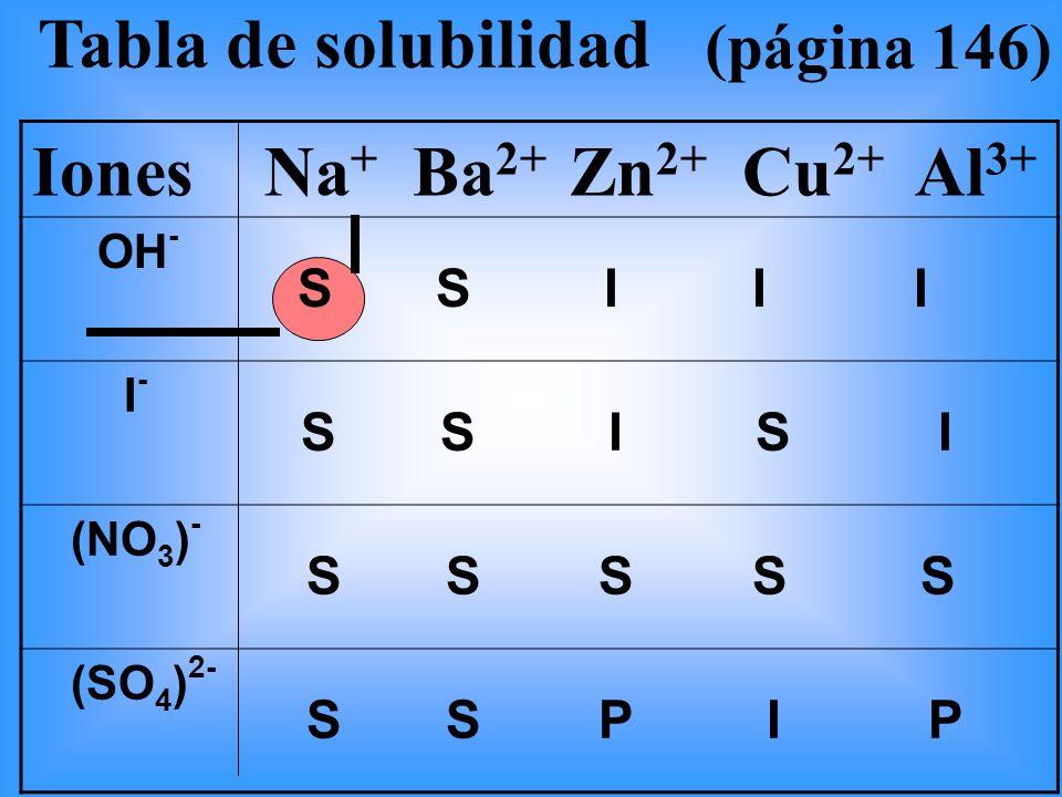 Tabla de solubilidad (página 146) Iones Na + Ba 2+ Zn 2+ Cu 2+ Al 3+ OH - S S I I I I - S S I S I (NO 3 ) - S S S S S (SO 4 ) 2- S S P I P