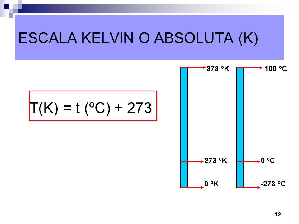 12 ESCALA KELVIN O ABSOLUTA (K) T(K) = t (ºC) + 273 100 ºC -273 ºC 0 ºC 373 ºK 0 ºK 273 ºK