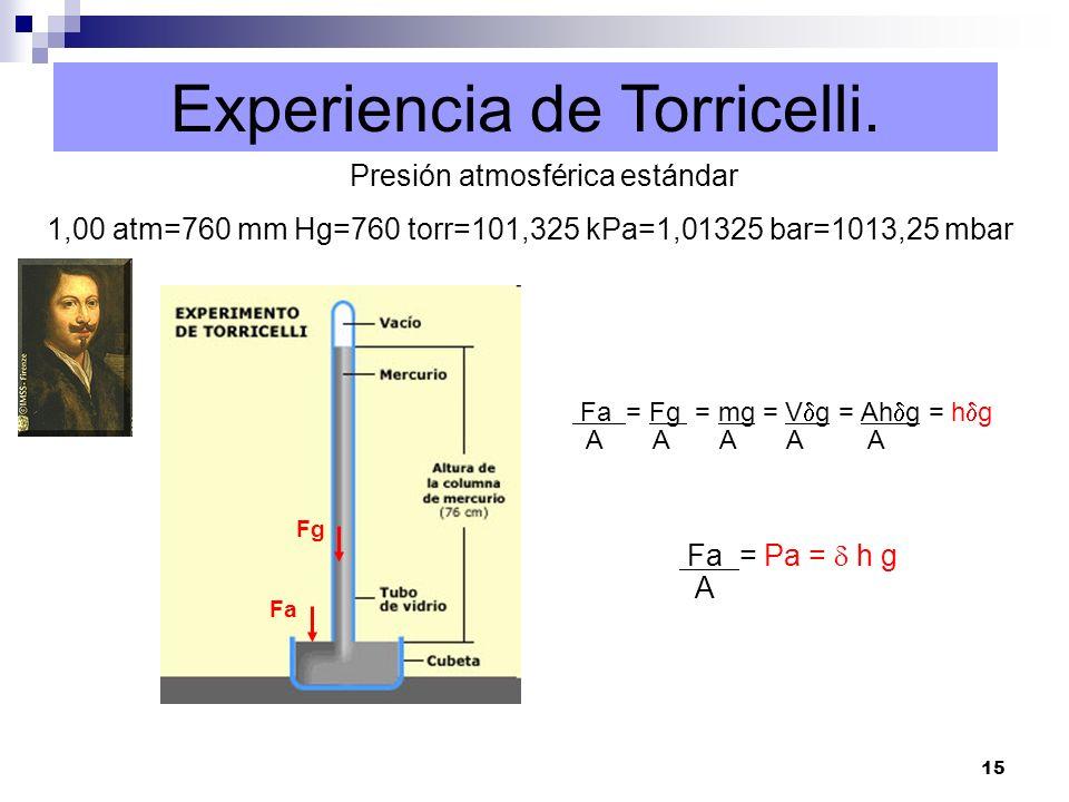 15 Experiencia de Torricelli. Presión atmosférica estándar 1,00 atm=760 mm Hg=760 torr=101,325 kPa=1,01325 bar=1013,25 mbar Fg Fa Fa = Fg = mg = V g =