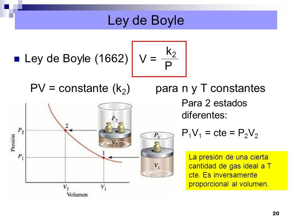 20 Ley de Boyle Ley de Boyle (1662) V = k2k2 P PV = constante (k 2 ) para n y T constantes Para 2 estados diferentes: P 1 V 1 = cte = P 2 V 2 La presi