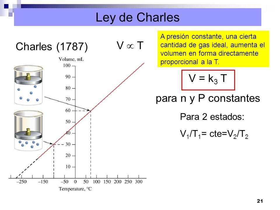21 Ley de Charles Charles (1787) V T V = k 3 T para n y P constantes Para 2 estados: V 1 /T 1 = cte=V 2 /T 2 A presión constante, una cierta cantidad