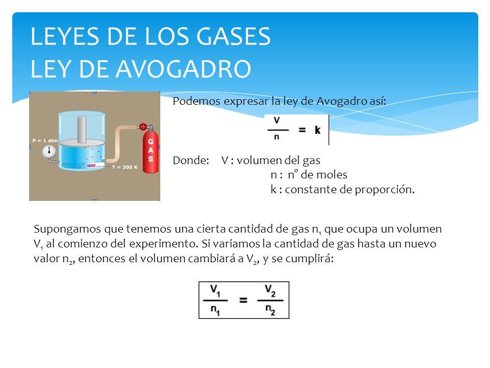 LEYES DE LOS GASES LEY DE AVOGADRO Podemos expresar la ley de Avogadro así: Donde: V : volumen del gas n : n° de moles k : constante de proporción.