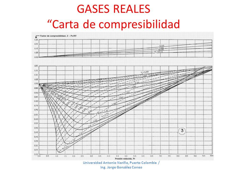 GASES REALES Carta de compresibilidad generalizada Universidad Antonio Nariño, Puerto Colombia / Ing. Jorge González Coneo