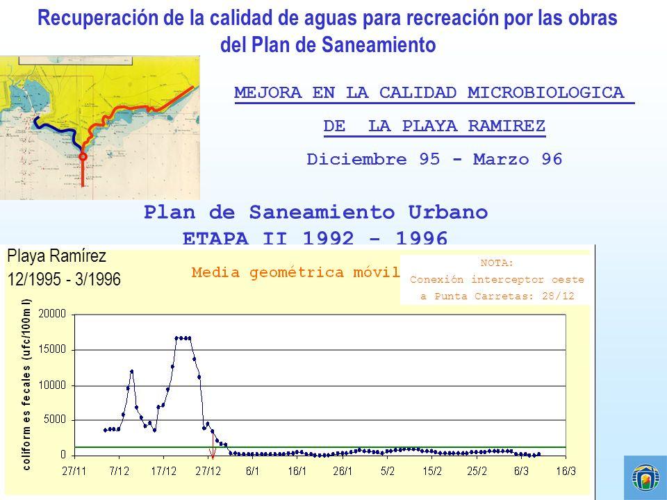 MEJORA EN LA CALIDAD MICROBIOLOGICA DE LA PLAYA RAMIREZ Diciembre 95 - Marzo 96 Plan de Saneamiento Urbano ETAPA II 1992 - 1996 NOTA: Conexión interce