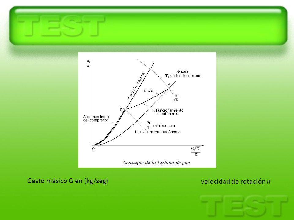 Gasto másico G en (kg/seg) velocidad de rotación n