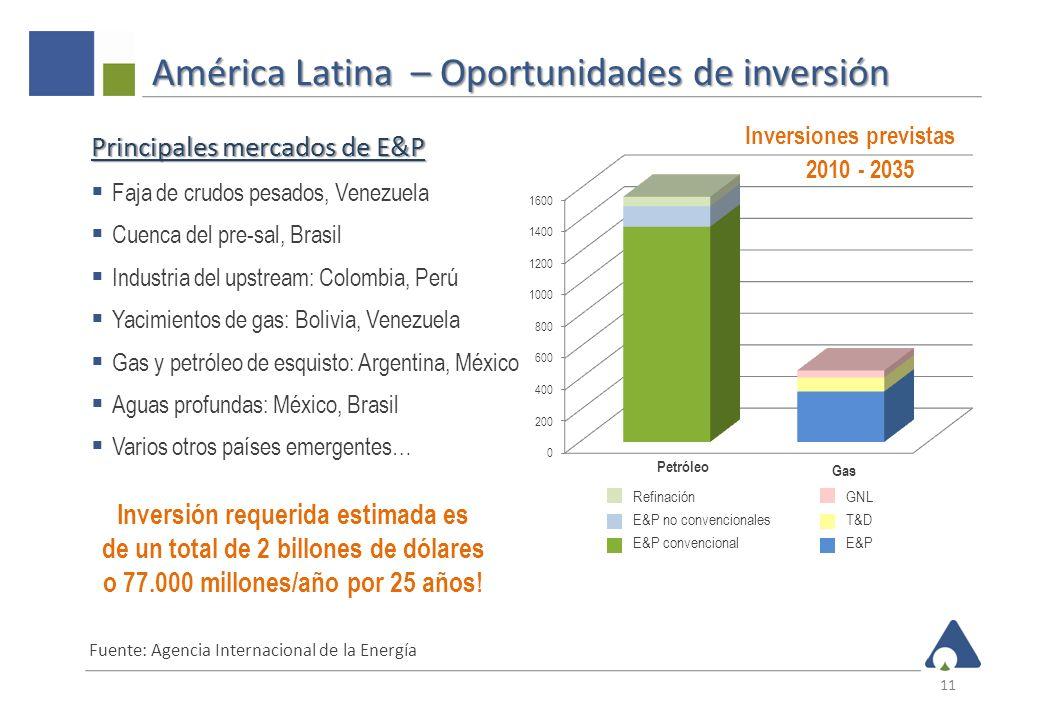 América Latina – Oportunidades de inversión 11 Principales mercados de E&P Faja de crudos pesados, Venezuela Cuenca del pre-sal, Brasil Industria del