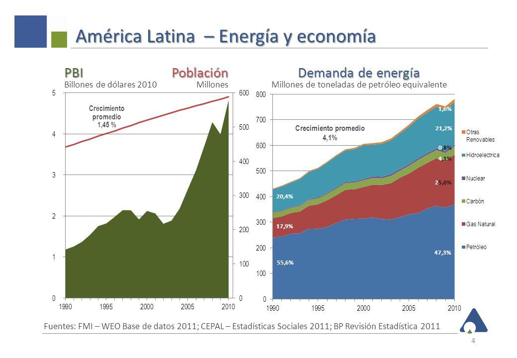 América Latina – Energía y economía 4 Demanda de energía Demanda de energía Millones de toneladas de petróleo equivalente PBI PBI Billones de dólares