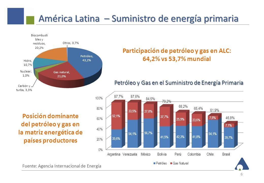América Latina – Suministro de energía primaria 6 87,7%87,6% 84,5% 79,2% 68,2% 65,4% 61,9% 46,8% Participación de petróleo y gas en ALC: 64,2% vs 53,7