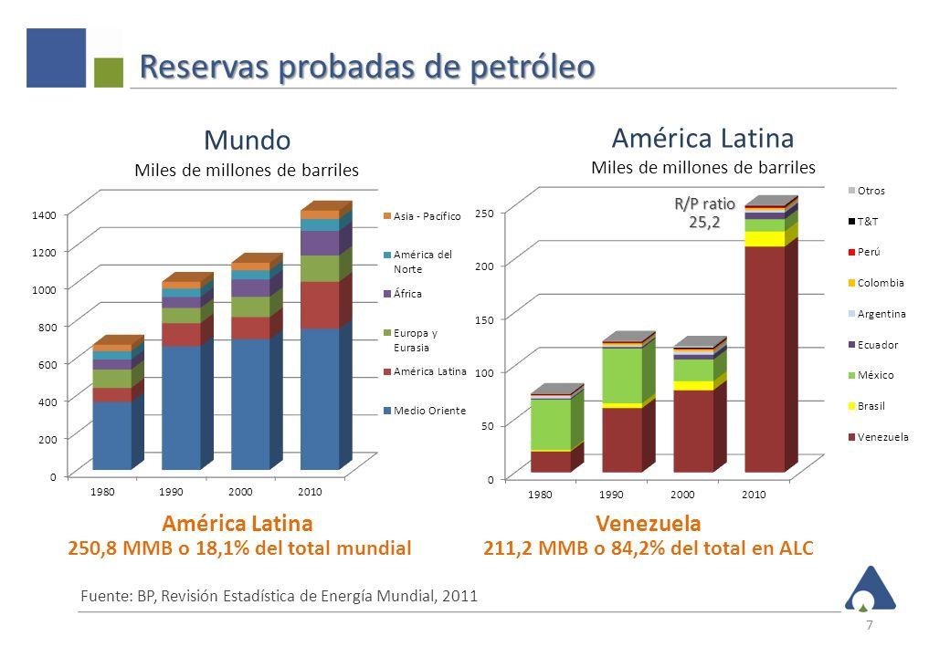 Reservas probadas de petróleo 7 Fuente: BP, Revisión Estadística de Energía Mundial, 2011 América Latina 250,8 MMB o 18,1% del total mundial Venezuela